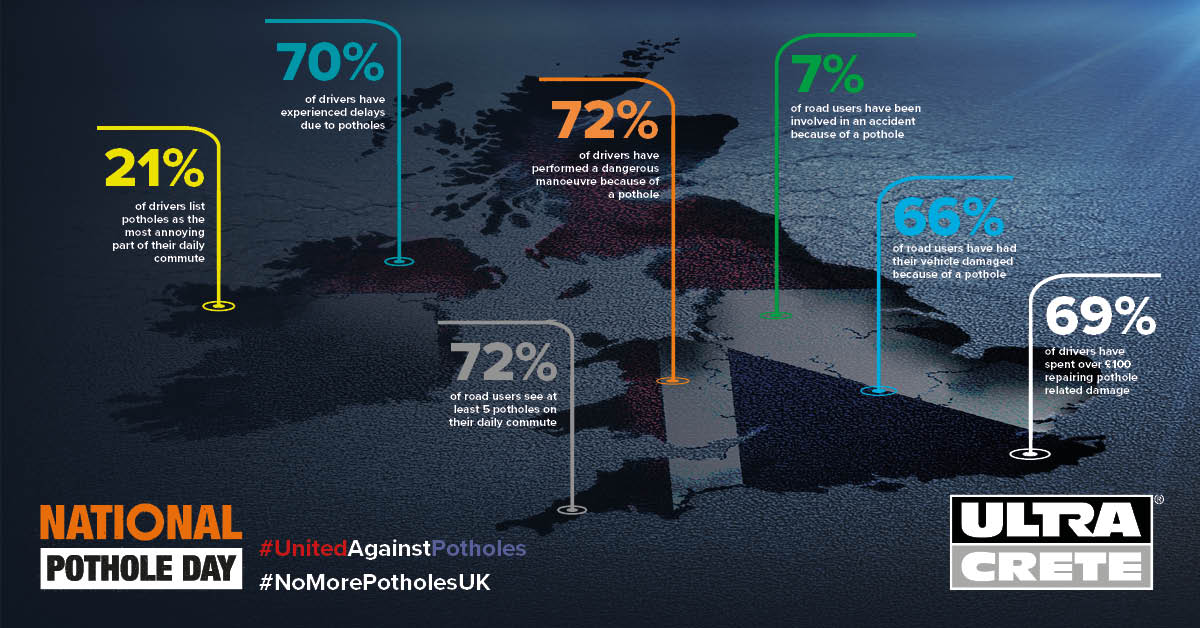 UK Study Reveals That 72% Of Drivers Perform Dangerous Manouvres Due To Potholes